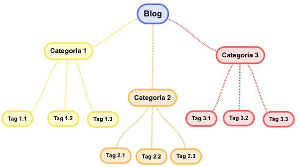 gerarchia-di-categorie-e-tags-blog