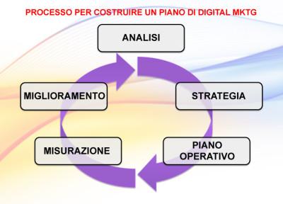 digital mktg processo