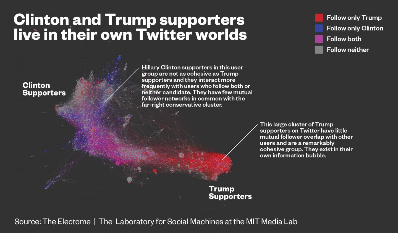 bolle di filtraggio elezioni usa