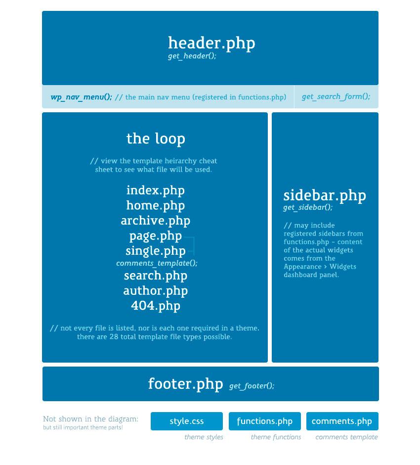 Anatomia di un Tema WordPress - Blocchi Logici