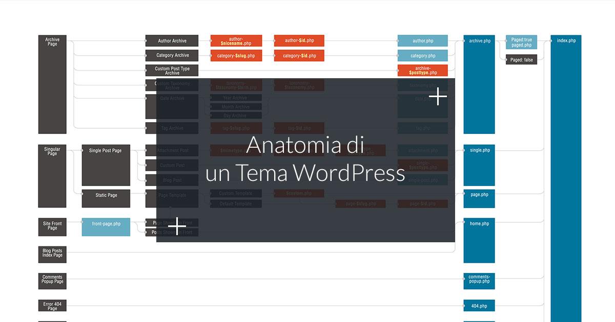 Composizione dei Temi WordPress